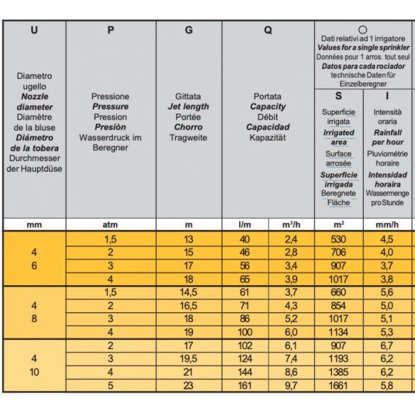 Ibis szektoros szórófej (a settori)