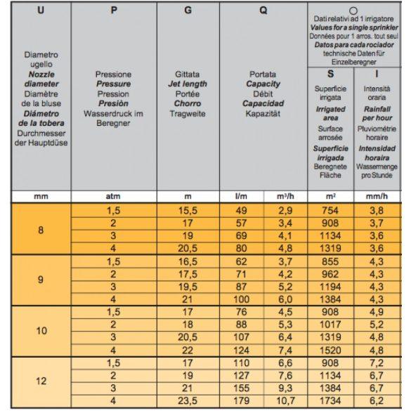 K1 szektoros szórófej (a settori)