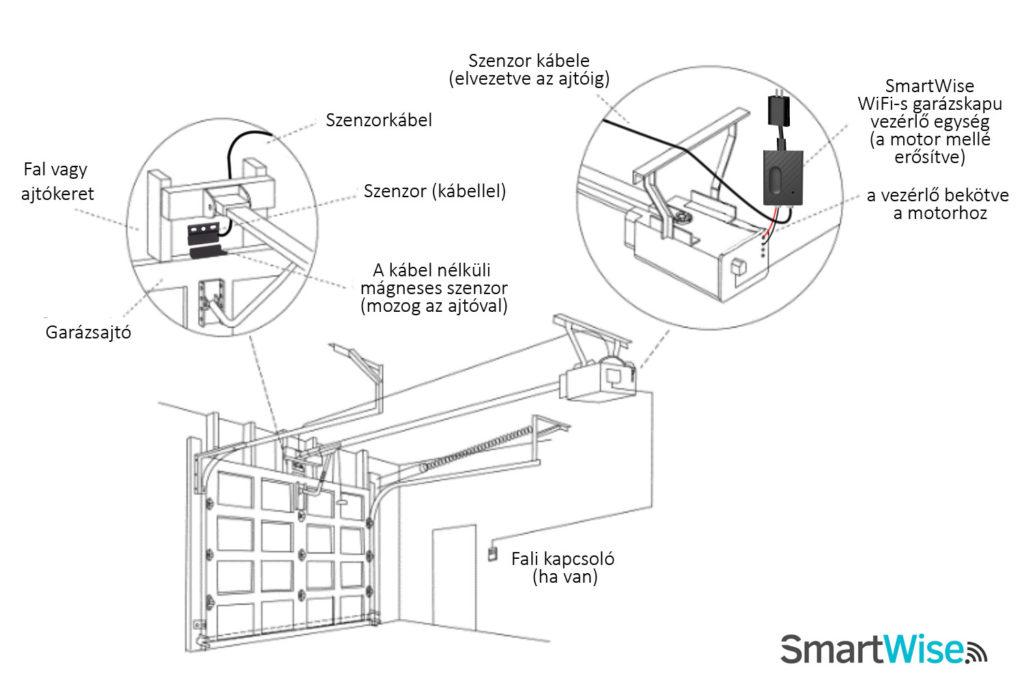 Smartwise garázskapu ábra 1